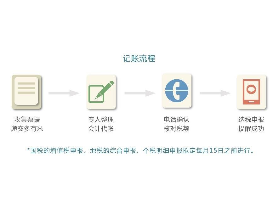 记账报税(小规模纳税人)