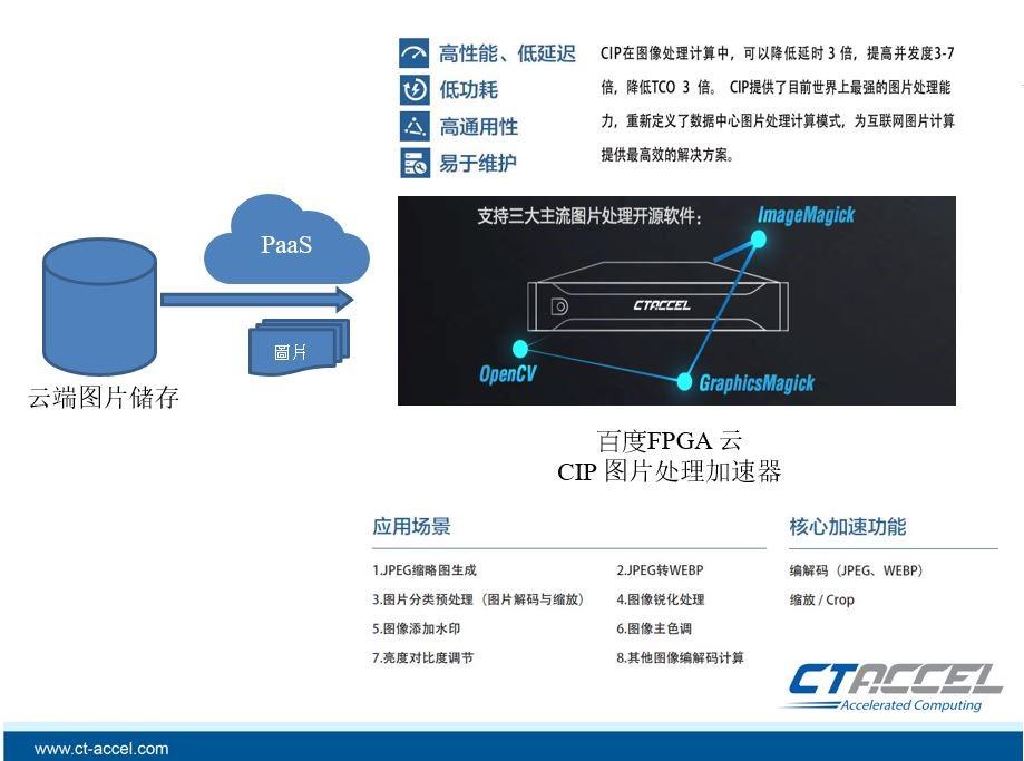 CTAccel Image Processor (CIP)