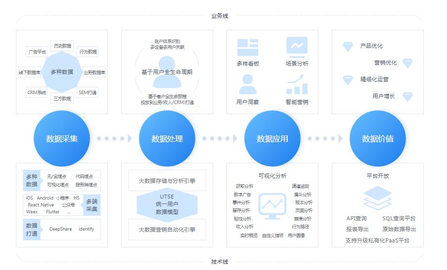 数据分析平台saas专业版服务