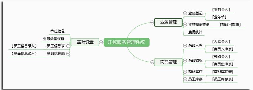 宏达开锁服务管理系统