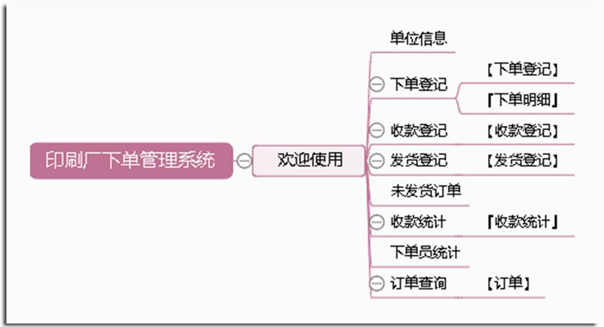 宏达印刷厂下单管理系统