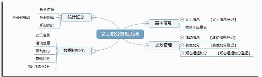 宏达义工积分管理系统