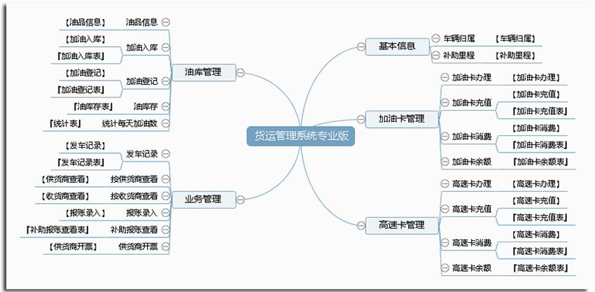 宏达货运管理系统专业版