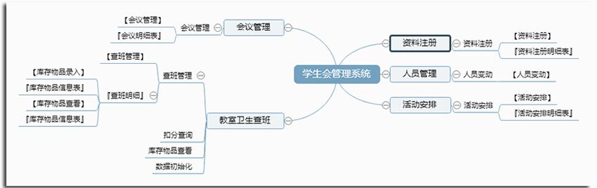 宏达学生会管理系统