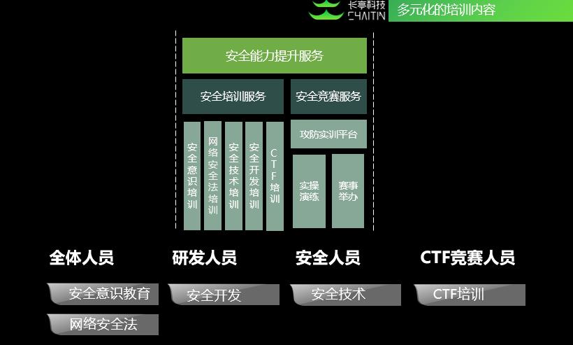 长亭科技CTF安全培训