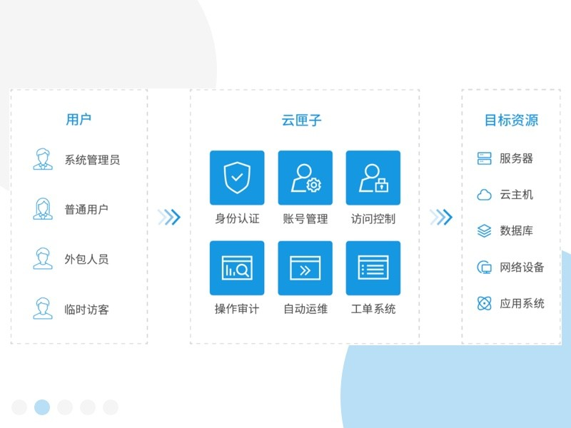 云堡垒机_云匣子(5资产license)